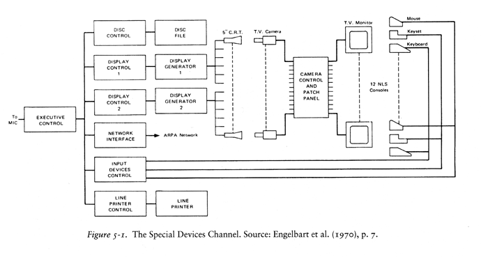 NLS-special-devices-channel